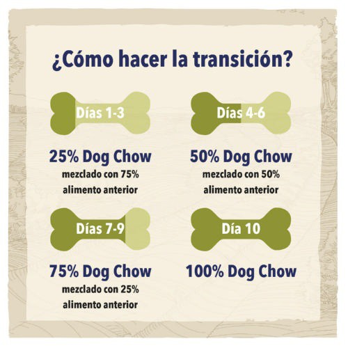 Pienso para perros Dog Chow Sensitive con salmón