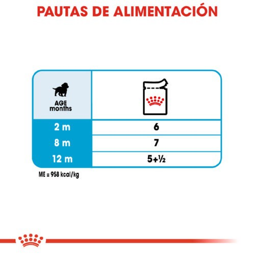 Comida húmeda Royal Canin Puppy Medium